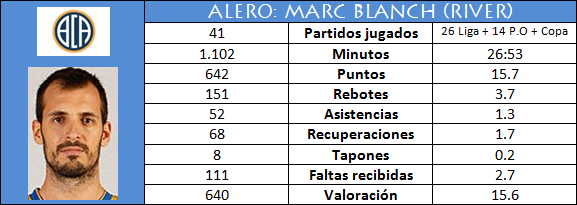 Alero: Marc Blanch