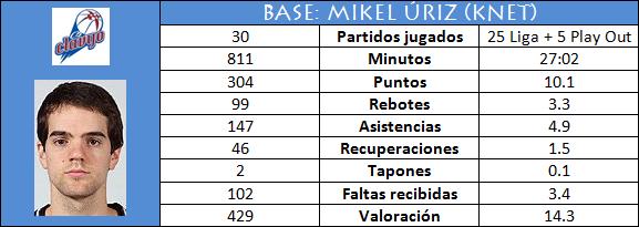 Base: Mikel Úriz