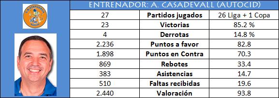 Entrenador: Andreu Casadevall