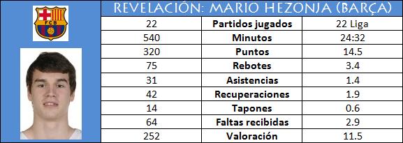Revelación: Mario Hezonja