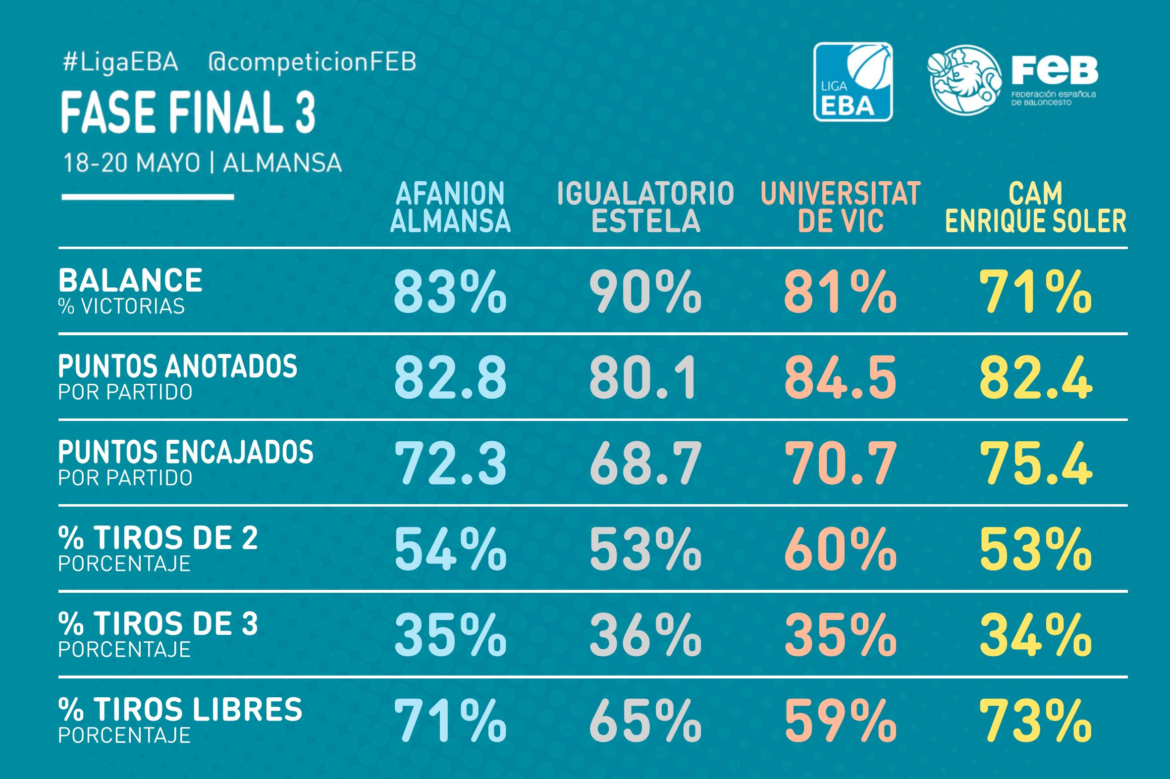 Fase Final Almansa