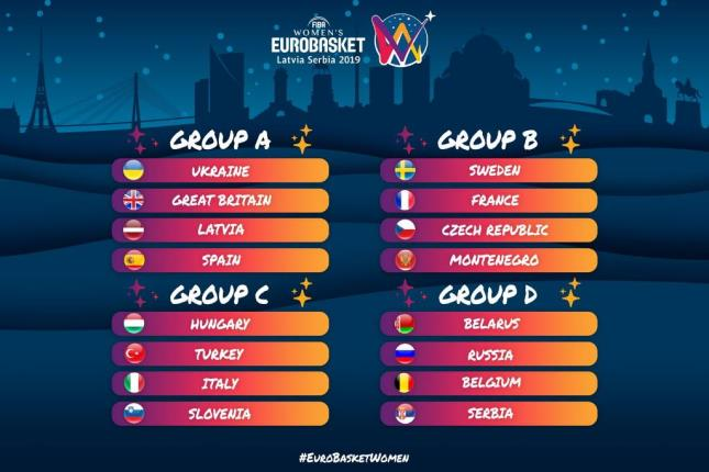 Eurobasket Calendario.Sorteo Del Eurobasket 2019