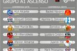 Fase 2: La Liga LEB Plata divide sus 24 equipos entre el ascenso y la permanencia