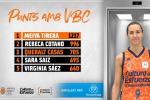Queralt Casas entra en el Top 3 de puntos con el Valencia Basket